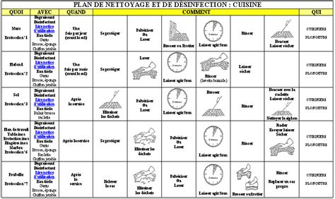 plan de nettoyage cuisine collective cuisine