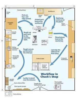 bonter  woodworking shop floor plans