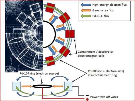 iron mans arc reactor  works