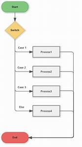 Switch Cases Template  Flowchart