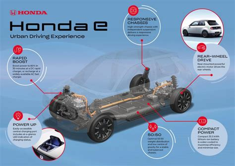 Electric Motor Specs by Honda E Battery And Range Details Revealed For New All
