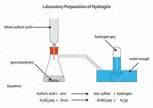 Diagram For Preparation Of Hydrogen  U2014 Stock Vector
