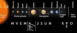Objects in space: definitions and locations of planets ...
