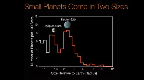 Kepler discovers 10 Earth-like exoplanets from 219 planet ...