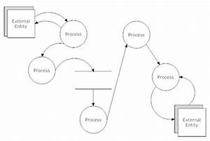 simple view of data flow diagram creation http www With addition data flow diagram software free also diagram drawing software