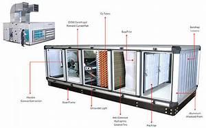 Medium Ms Air Handling Unit  Capacity  1000 Cfm To 30000