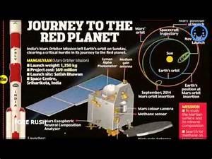 India Mars Mission Arrives In Orbit - India Mars Satellite ...