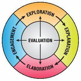 Learning Theories Chart The 5 E S Model With Images Personalized Learning