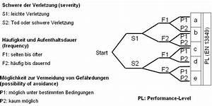 Performance Level Berechnen : gefahrenanalyse nachweisdokumentation ~ Themetempest.com Abrechnung