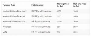 What is the sqft rate for an interior design in bangalore for Interior designer cost estimates india