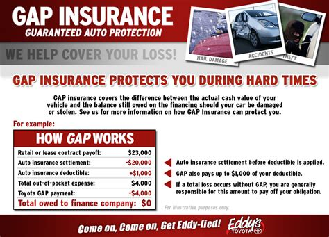 Toyota Gap Insurance