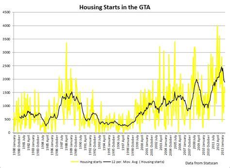 New Home Sales In Toronto 40 Below Ten Year Average