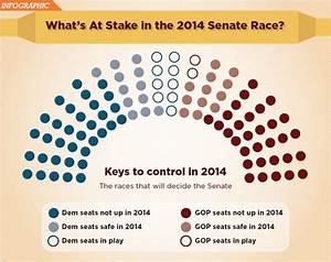 Key Senate Races Up for Grabs in Midterm Election | Credit ...