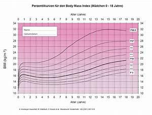 Bmi Kindern Berechnen Perzentile : bergewicht bei kindern perzentile gesundheitsportal ~ Themetempest.com Abrechnung