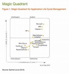 atlassian positioned as a leader in new gartner alm report With gartner magic quadrant document management