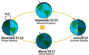Sciencelet  What Causes Perpetual Daylight And Darkness