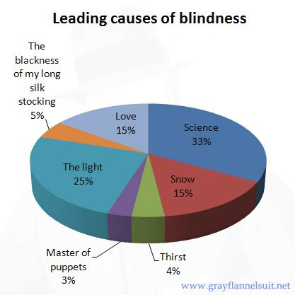 what causes color blindness graphicity leading causes of blindness grayflannelsuit net