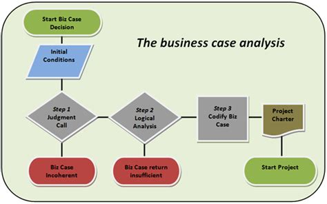 Decision Making Methodology Template by Agile Risk Management The Problematic Business Case