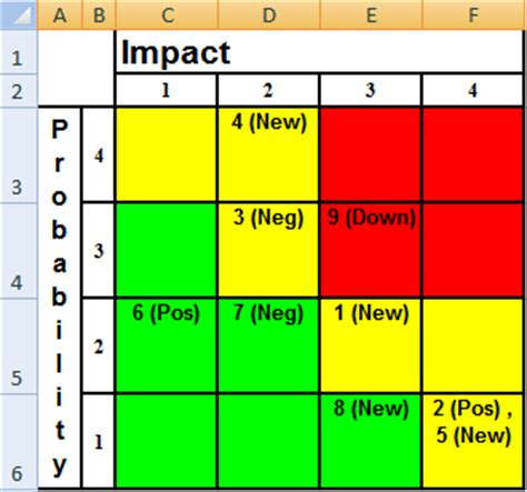 risk matrix template excel calendar monthly printable