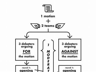 Diagram Debate Works Showing Dribbble
