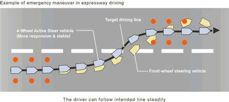 All Wheel Drive Vs Four Wheel Drive