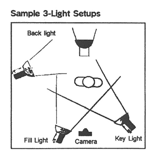 basic portrait lighting set up guide