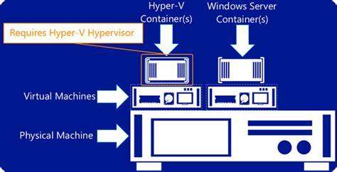 guide  windows server  hyper  hypervisor