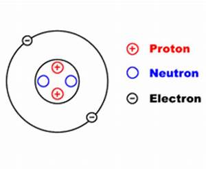 GCSE atomic structure including protons