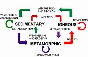 Distinguishing Where Rocks Are Located Within The Rock Cycle