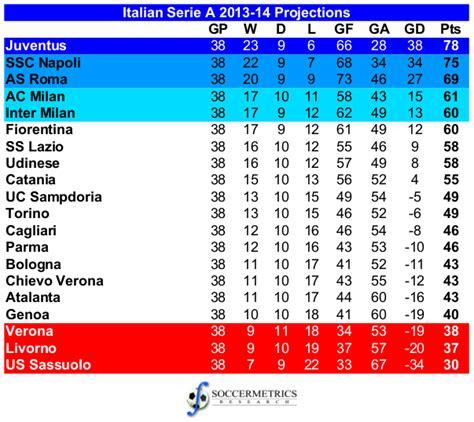 serie a league table italian serie a league table italian football serie a