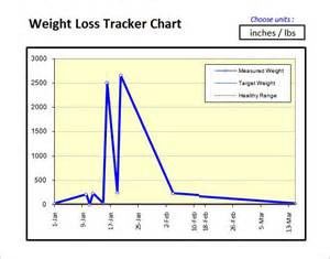 Weight Loss Tracking Chart Template