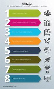 Steps Of Making A Business Plan