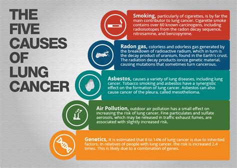lung cancer visually