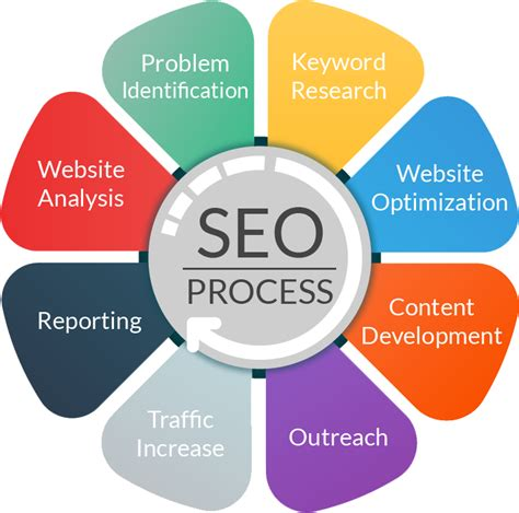 seo marketing seo process digital marketing seoprocess seo process