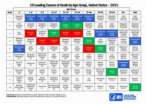 Ten Leading Causes of Death and Injury - PDFs Injury ...