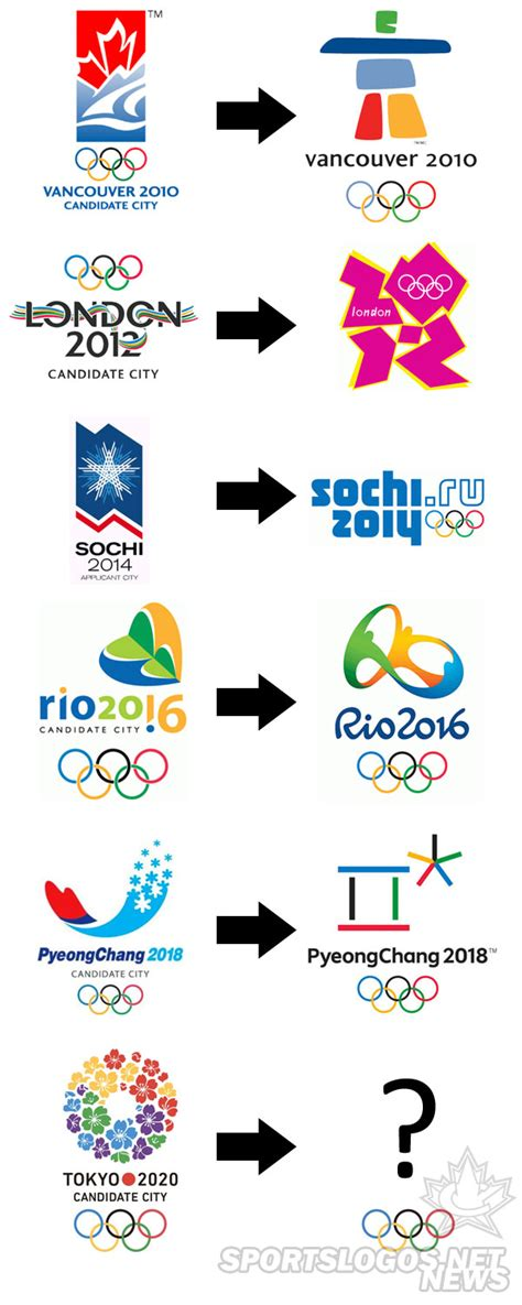 Olympic Logo and Candidate Logo History 2010-2020   Chris ...