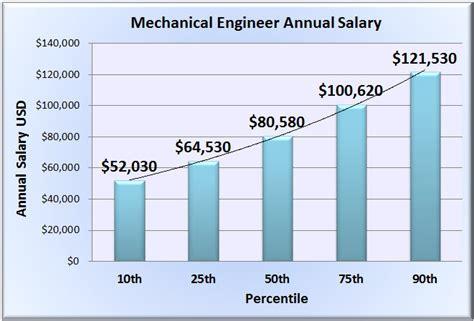 mechanical designer salary mechanical engineer salary wages in 50 u s states