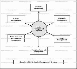 Login Management System Dataflow Diagram  Dfd  Freeprojectz