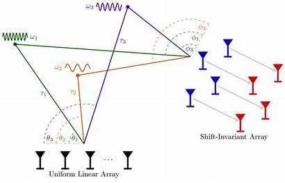 Array Signal Processing Sensor Estimation Scenario Darmstadt