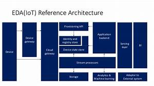 Azure Application Architecture Guide