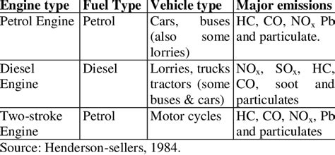 Vehicle Types And Pollutant For Emissions For Common
