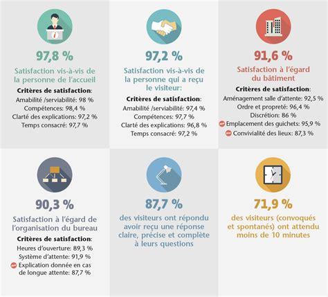onem bureau satisfaction de l 39 accueil de nos visiteurs 2015 onem