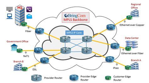 mpls services bringcom mpls ethernet sd wan networks