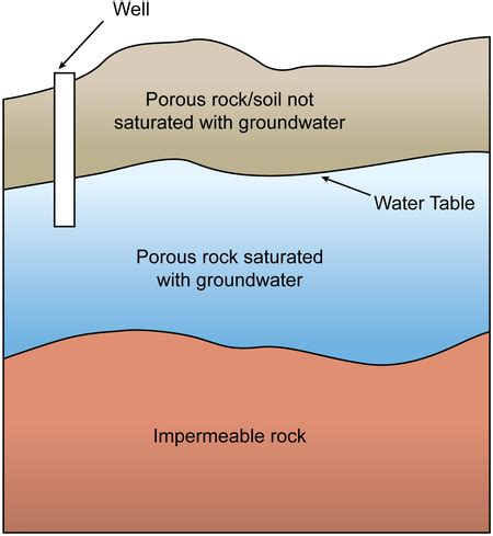 how deep is the water table where i live high earth science ground water wikibooks open