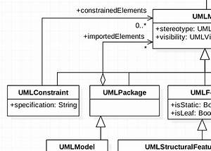 5 Best Free Uml Diagram Tool For Engineering And Business