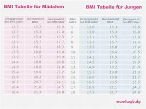 Normalgewicht Berechnen : gesundheit rund um bmi rechner fuer kinder ~ Themetempest.com Abrechnung