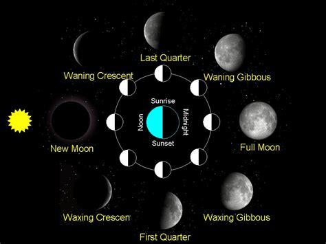 phases   moon      energy youtube