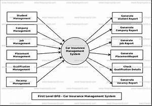 Car Insurance Management System Dataflow Diagram  Dfd
