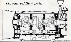 Oil Cooler Flow Direction