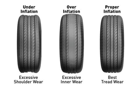 How To Reduce Tyre Wear?